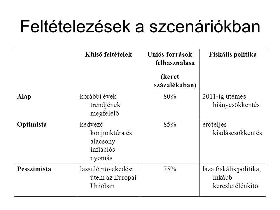Feltételezések a szcenáriókban Külső feltételekUniós források felhasználása Fiskális politika (keret százalékában) Alapkorábbi évek trendjének megfelelő 80%2011-ig ütemes hiánycsökkentés Optimistakedvező konjunktúra és alacsony inflációs nyomás 85%erőteljes kiadáscsökkentés Pesszimistalassuló növekedési ütem az Európai Unióban 75%laza fiskális politika, inkább keresletélénkítő