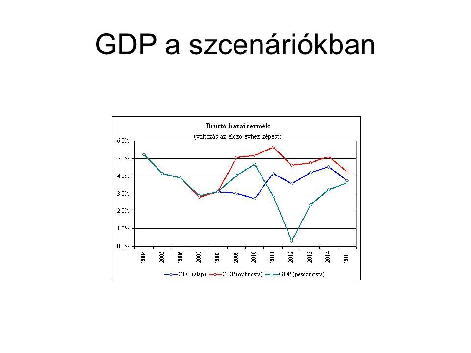 GDP a szcenáriókban
