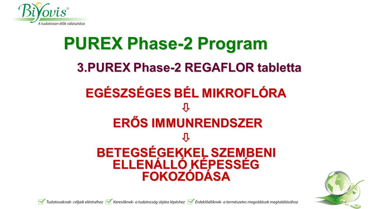 PUREX Phase-2 Program 3.PUREX Phase-2 REGAFLOR tabletta EGÉSZSÉGES BÉL MIKROFLÓRA  ERŐS IMMUNRENDSZER ERŐS IMMUNRENDSZER BETEGSÉGEKKEL SZEMBENI ELLENÁLLÓ KÉPESSÉG FOKOZÓDÁSA