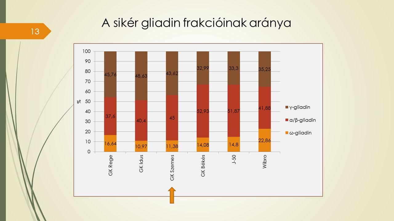 A sikér gliadin frakcióinak aránya 13