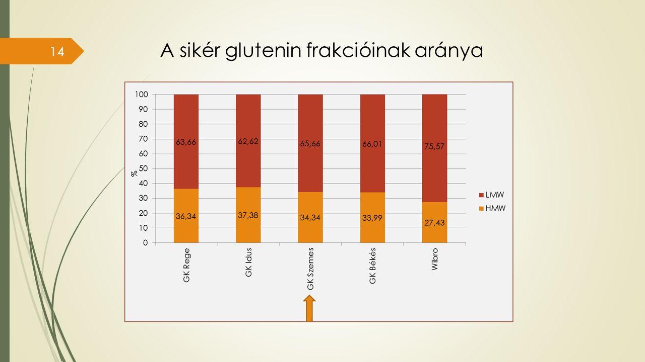 A sikér glutenin frakcióinak aránya 14