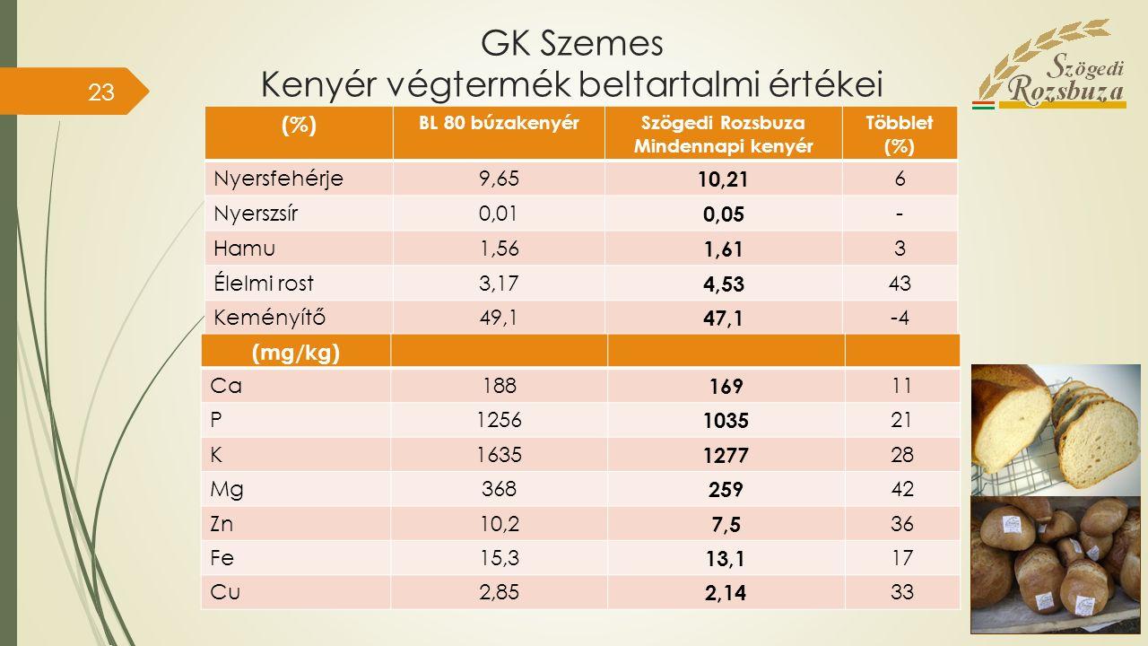GK Szemes Kenyér végtermék beltartalmi értékei (%) BL 80 búzakenyérSzögedi Rozsbuza Mindennapi kenyér Többlet (%) Nyersfehérje9,65 10,21 6 Nyerszsír0,01 0,05 - Hamu1,56 1,61 3 Élelmi rost3,17 4,53 43 Keményítő49,1 47,1 -4 (mg/kg) Ca188 169 11 P1256 1035 21 K1635 1277 28 Mg368 259 42 Zn10,2 7,5 36 Fe15,3 13,1 17 Cu2,85 2,14 33 23