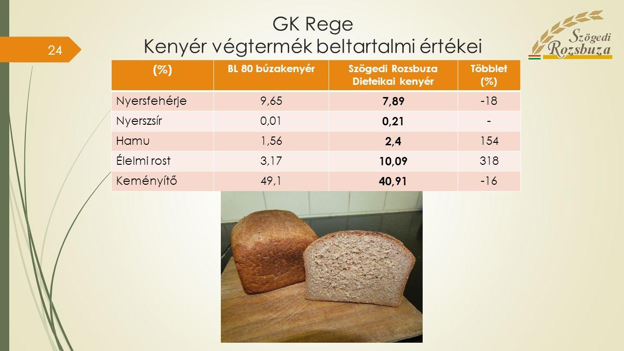 GK Rege Kenyér végtermék beltartalmi értékei (%) BL 80 búzakenyérSzögedi Rozsbuza Dieteikai kenyér Többlet (%) Nyersfehérje9,65 7,89 -18 Nyerszsír0,01 0,21 - Hamu1,56 2,4 154 Élelmi rost3,17 10,09 318 Keményítő49,1 40,91 -16 24