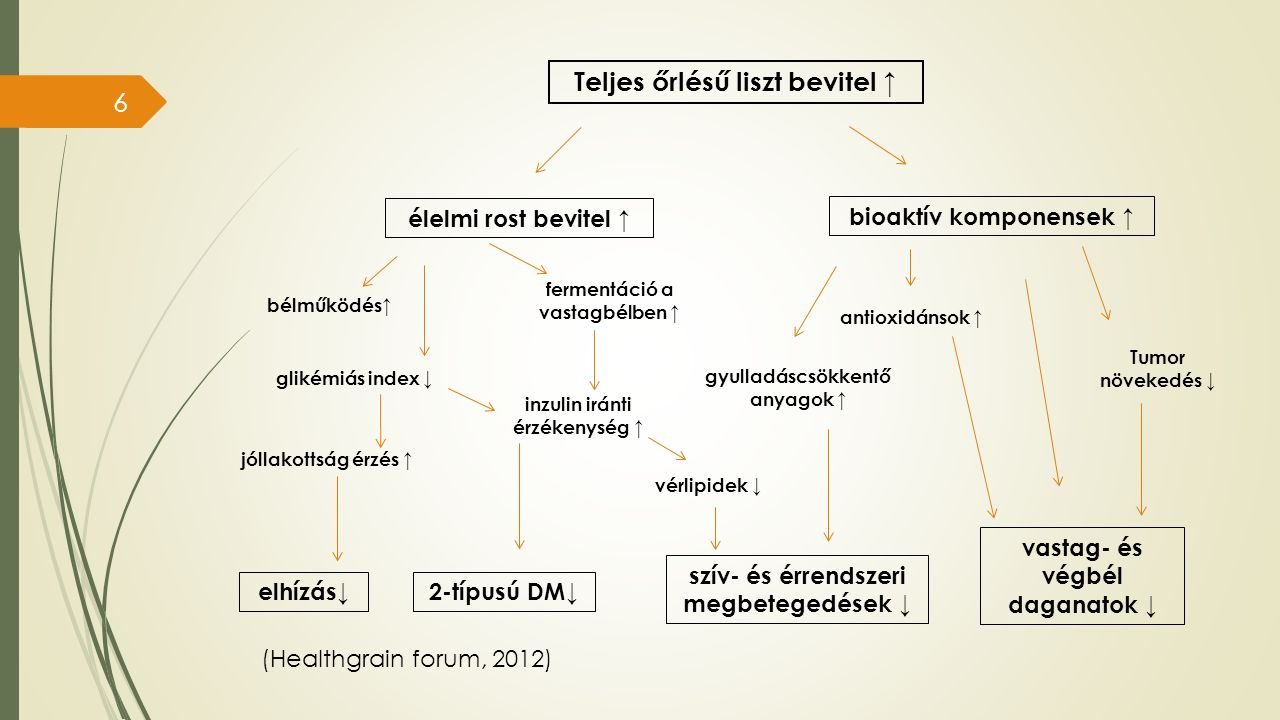 (Healthgrain forum, 2012) elhízás↓2-típusú DM↓ szív- és érrendszeri megbetegedések ↓ vastag- és végbél daganatok ↓ Teljes őrlésű liszt bevitel ↑ élelmi rost bevitel ↑ bioaktív komponensek ↑ bélműködés↑ glikémiás index ↓ jóllakottság érzés ↑ fermentáció a vastagbélben ↑ inzulin iránti érzékenység ↑ Tumor növekedés ↓ vérlipidek ↓ antioxidánsok ↑ gyulladáscsökkentő anyagok ↑ 6