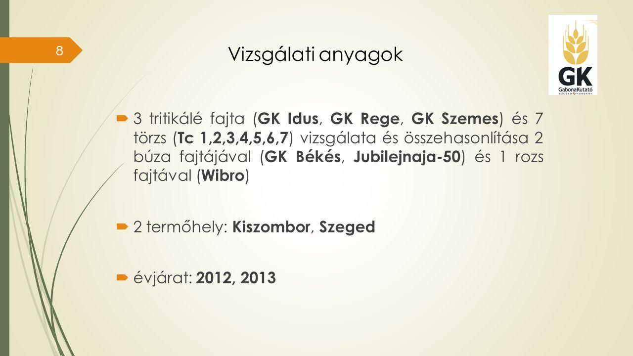 Vizsgálati anyagok  3 tritikálé fajta ( GK Idus, GK Rege, GK Szemes ) és 7 törzs ( Tc 1,2,3,4,5,6,7 ) vizsgálata és összehasonlítása 2 búza fajtájával ( GK Békés, Jubilejnaja-50 ) és 1 rozs fajtával ( Wibro )  2 termőhely: Kiszombor, Szeged  évjárat: 2012, 2013 8