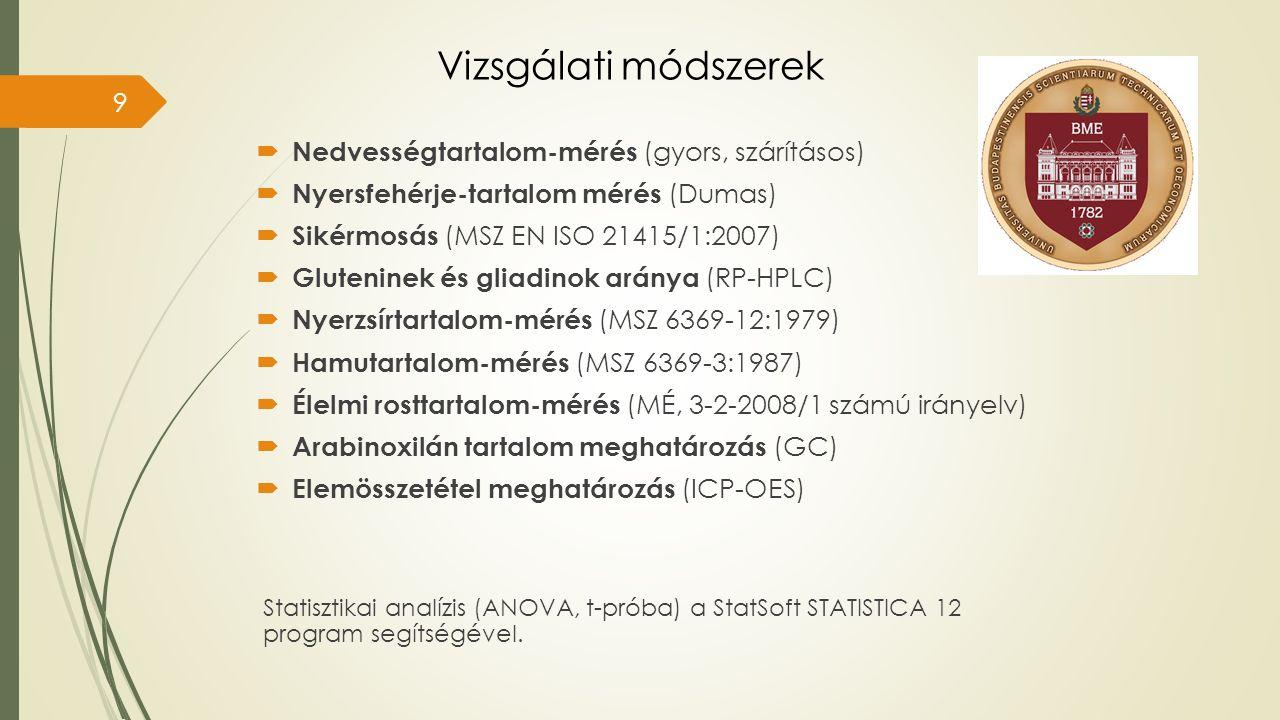 Vizsgálati módszerek  Nedvességtartalom-mérés (gyors, szárításos)  Nyersfehérje-tartalom mérés (Dumas)  Sikérmosás (MSZ EN ISO 21415/1:2007)  Gluteninek és gliadinok aránya (RP-HPLC)  Nyerzsírtartalom-mérés (MSZ 6369-12:1979)  Hamutartalom-mérés (MSZ 6369-3:1987)  Élelmi rosttartalom-mérés (MÉ, 3-2-2008/1 számú irányelv)  Arabinoxilán tartalom meghatározás (GC)  Elemösszetétel meghatározás (ICP-OES) Statisztikai analízis (ANOVA, t-próba) a StatSoft STATISTICA 12 program segítségével.