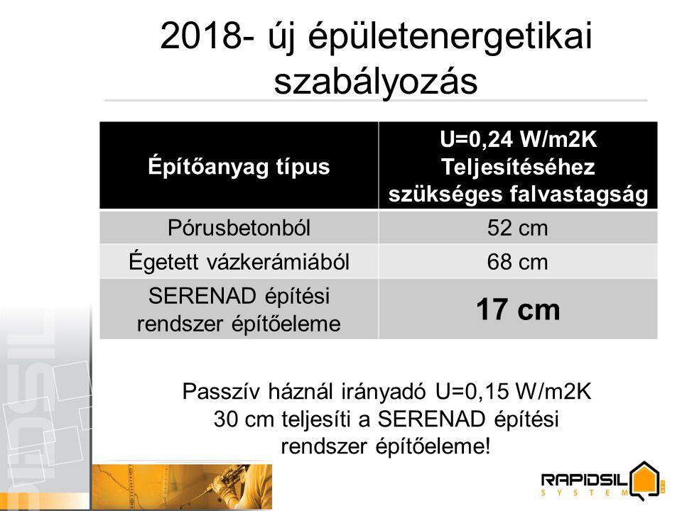 2018- új épületenergetikai szabályozás Építőanyag típus U=0,24 W/m2K Teljesítéséhez szükséges falvastagság Pórusbetonból52 cm Égetett vázkerámiából68