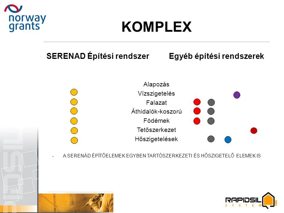 KOMPLEX SERENAD Építési rendszer Egyéb építési rendszerek Alapozás Vízszigetelés Falazat Áthidalók-koszorú Födémek Tetőszerkezet Hőszigetelések -A SER