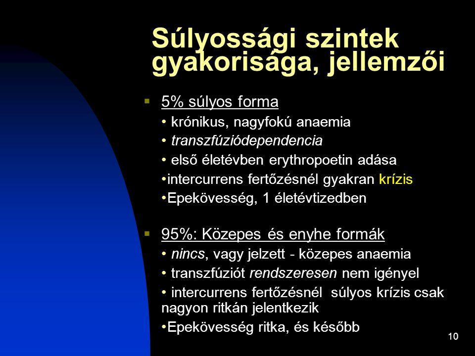 10 Súlyossági szintek gyakorisága, jellemzői  5% súlyos forma krónikus, nagyfokú anaemia transzfúziódependencia első életévben erythropoetin adása in