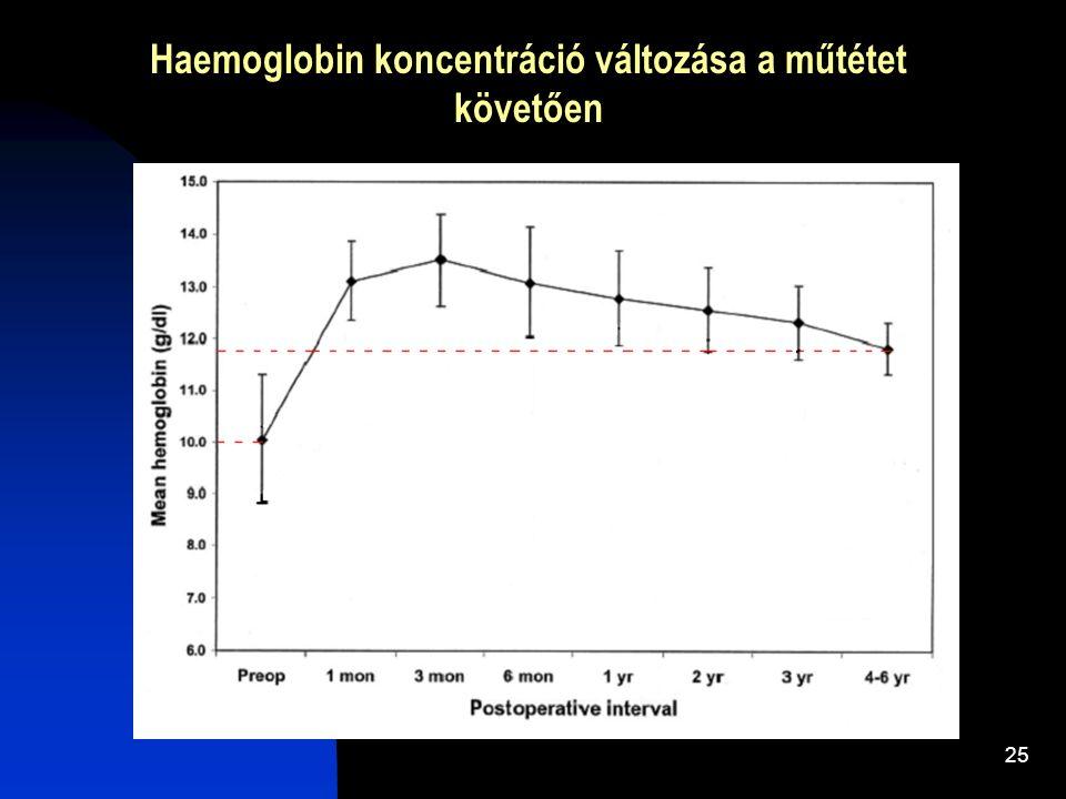 25 Haemoglobin koncentráció változása a műtétet követően