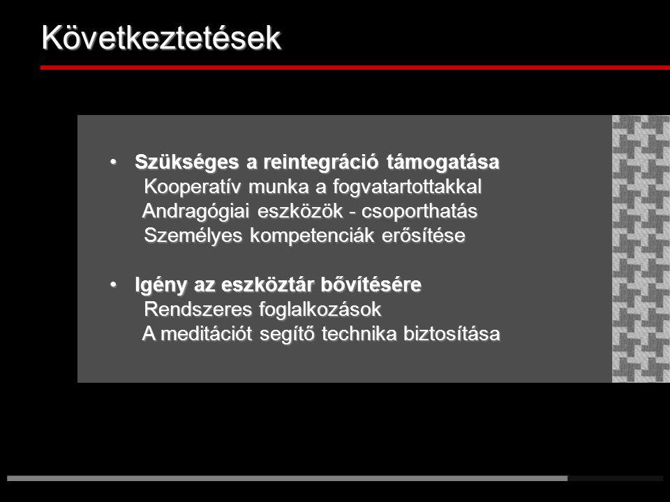 Következtetések Szükséges a reintegráció támogatásaSzükséges a reintegráció támogatása Kooperatív munka a fogvatartottakkal Kooperatív munka a fogvatartottakkal Andragógiai eszközök - csoporthatás Andragógiai eszközök - csoporthatás Személyes kompetenciák erősítése Személyes kompetenciák erősítése Igény az eszköztár bővítéséreIgény az eszköztár bővítésére Rendszeres foglalkozások Rendszeres foglalkozások A meditációt segítő technika biztosítása A meditációt segítő technika biztosítása ______________