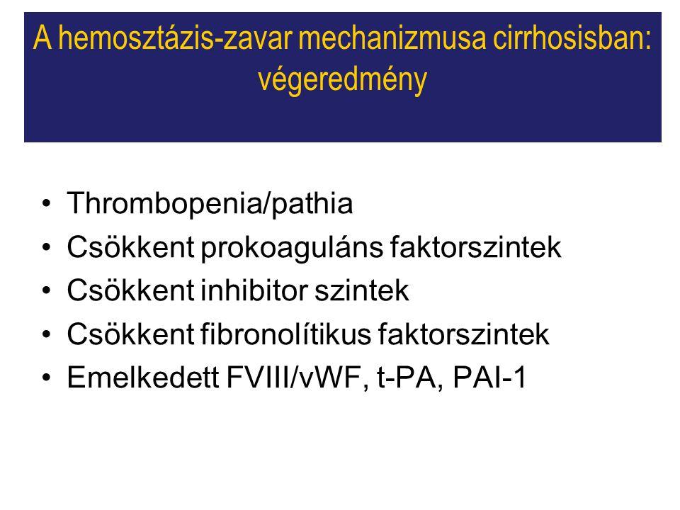 A hemosztázis-zavar mechanizmusa cirrhosisban: végeredmény Thrombopenia/pathia Csökkent prokoaguláns faktorszintek Csökkent inhibitor szintek Csökkent fibronolítikus faktorszintek Emelkedett FVIII/vWF, t-PA, PAI-1