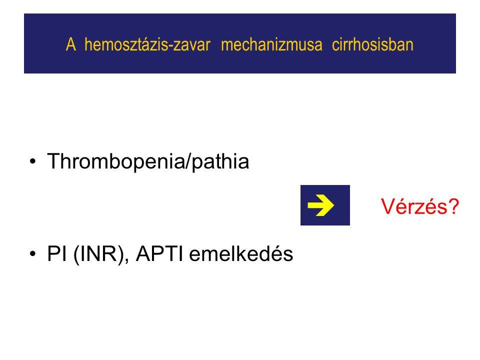 Thrombopenia/pathia PI (INR), APTI emelkedés A hemosztázis-zavar mechanizmusa cirrhosisban  Vérzés?