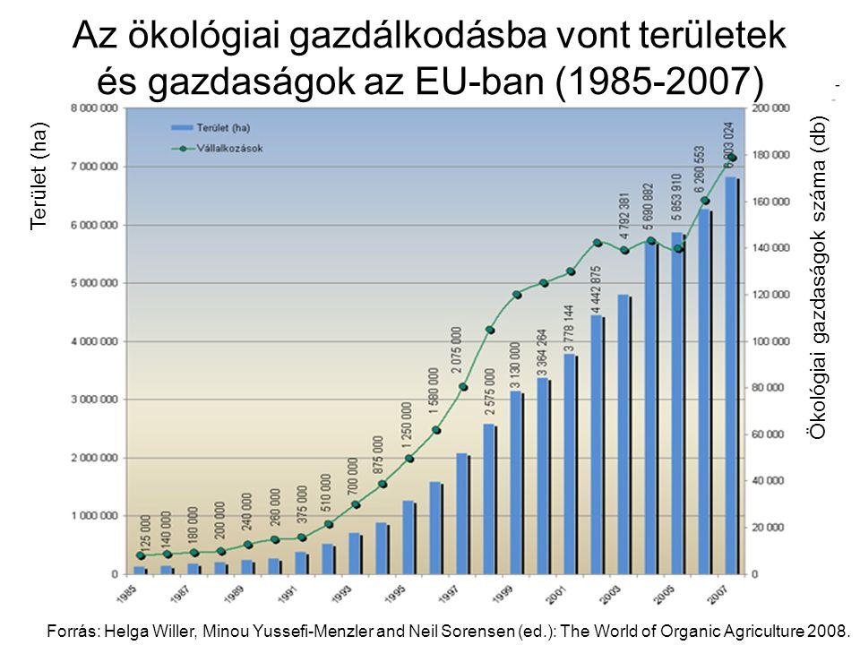 Az ökológiai gazdálkodásba vont területek és gazdaságok az EU-ban (1985-2007) Ökológiai gazdaságok száma (db) Terület (ha) Forrás: Helga Willer, Minou Yussefi-Menzler and Neil Sorensen (ed.): The World of Organic Agriculture 2008.