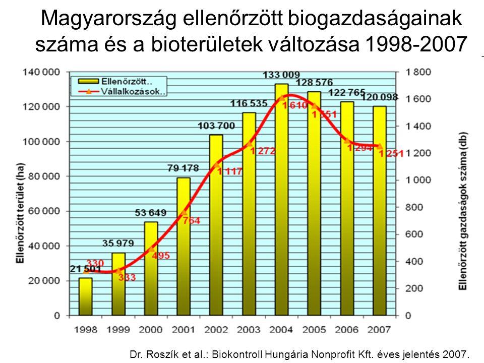 Magyarország ellenőrzött biogazdaságainak száma és a bioterületek változása 1998-2007 Dr.