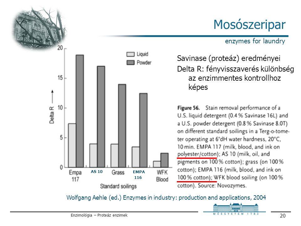 Enzimológia – Proteáz enzimek 20 Mosószeripar enzymes for laundry Savinase (proteáz) eredményei Delta R: fényvisszaverés különbség az enzimmentes kontrollhoz képes Wolfgang Aehle (ed.) Enzymes in industry: production and applications, 2004 AS 10 EMPA 116