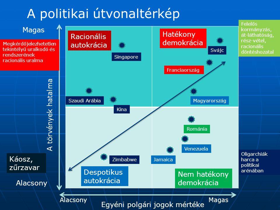 A politikai útvonaltérkép A törvények hatalma Egyéni polgári jogok mértéke Magas Alacsony MagasAlacsony Hatékony demokrácia Racionális autokrácia Nem