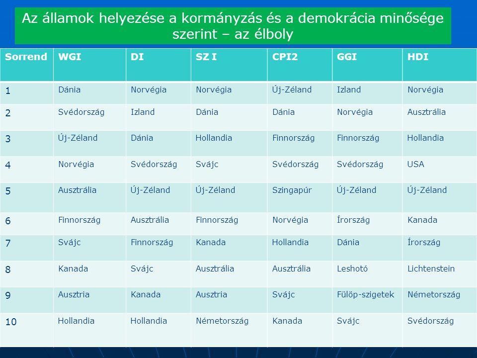 SorrendWGIDISZ ICPI2GGIHDI 1 DániaNorvégia Új-ZélandIzlandNorvégia 2 SvédországIzlandDánia NorvégiaAusztrália 3 Új-ZélandDániaHollandiaFinnország Hollandia 4 NorvégiaSvédországSvájcSvédország USA 5 AusztráliaÚj-Zéland SzingapúrÚj-Zéland 6 FinnországAusztráliaFinnországNorvégiaÍrországKanada 7 SvájcFinnországKanadaHollandiaDániaÍrország 8 KanadaSvájcAusztrália LeshotóLichtenstein 9 AusztriaKanadaAusztriaSvájcFülöp-szigetekNémetország 10 Hollandia NémetországKanadaSvájcSvédország Az államok helyezése a kormányzás és a demokrácia minősége szerint – az élboly