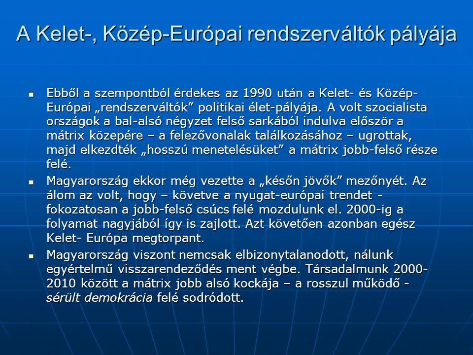 """A Kelet-, Közép-Európai rendszerváltók pályája Ebből a szempontból érdekes az 1990 után a Kelet- és Közép- Európai """"rendszerváltók politikai élet-pályája."""
