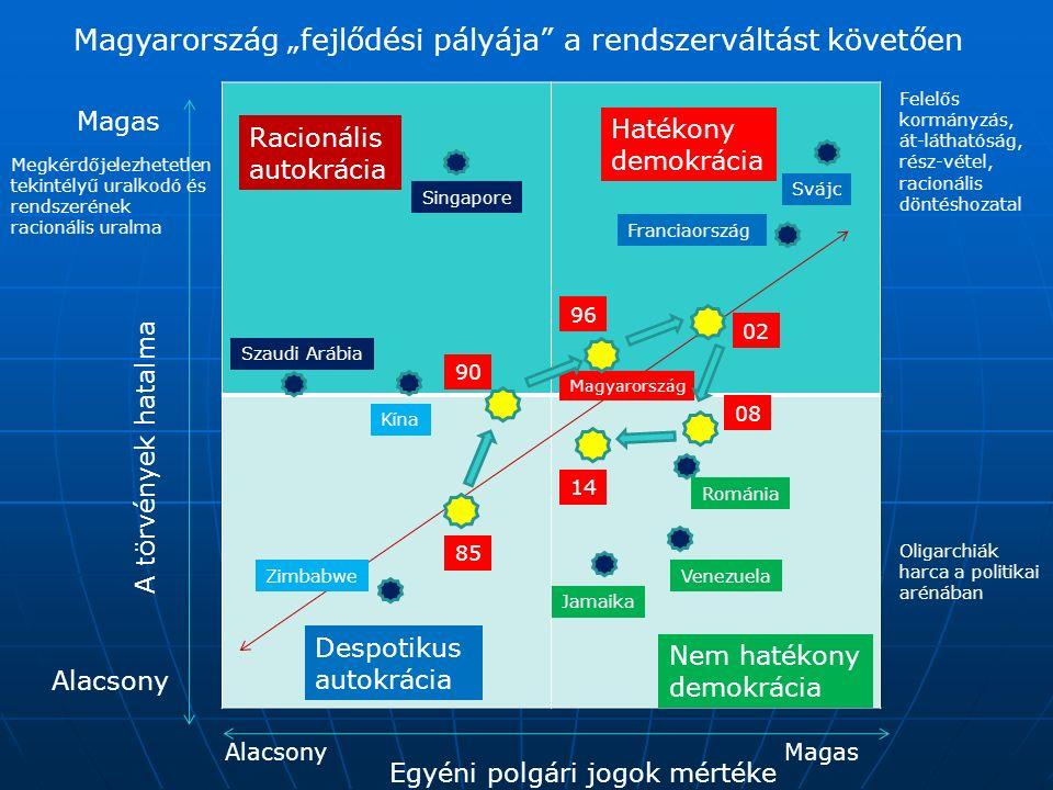 """Magyarország """"fejlődési pályája"""" a rendszerváltást követően A törvények hatalma Egyéni polgári jogok mértéke Magas Alacsony MagasAlacsony Hatékony dem"""