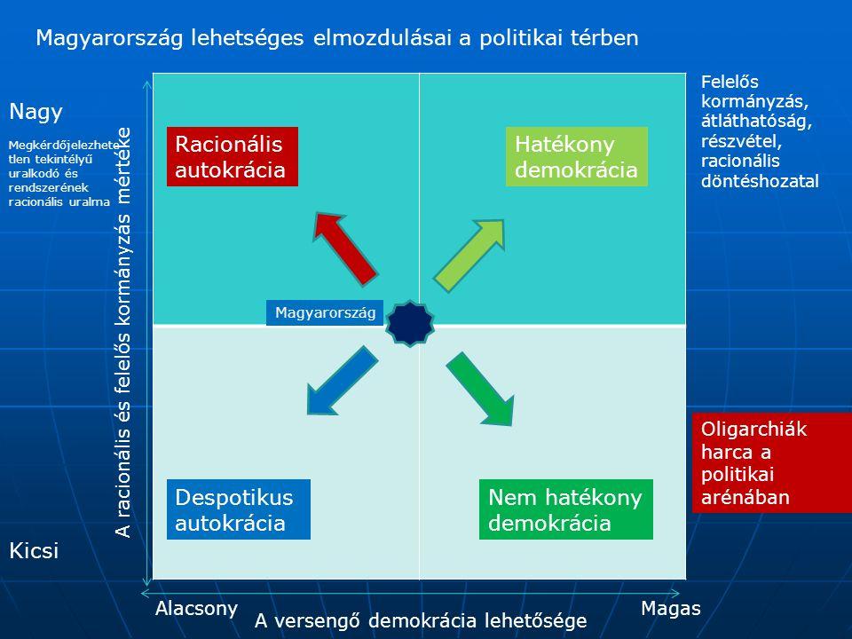 Magyarország lehetséges elmozdulásai a politikai térben A racionális és felelős kormányzás mértéke A versengő demokrácia lehetősége Nagy Kicsi MagasAlacsony Hatékony demokrácia Racionális autokrácia Nem hatékony demokrácia Despotikus autokrácia Magyarország Oligarchiák harca a politikai arénában Felelős kormányzás, átláthatóság, részvétel, racionális döntéshozatal Megkérdőjelezhete tlen tekintélyű uralkodó és rendszerének racionális uralma