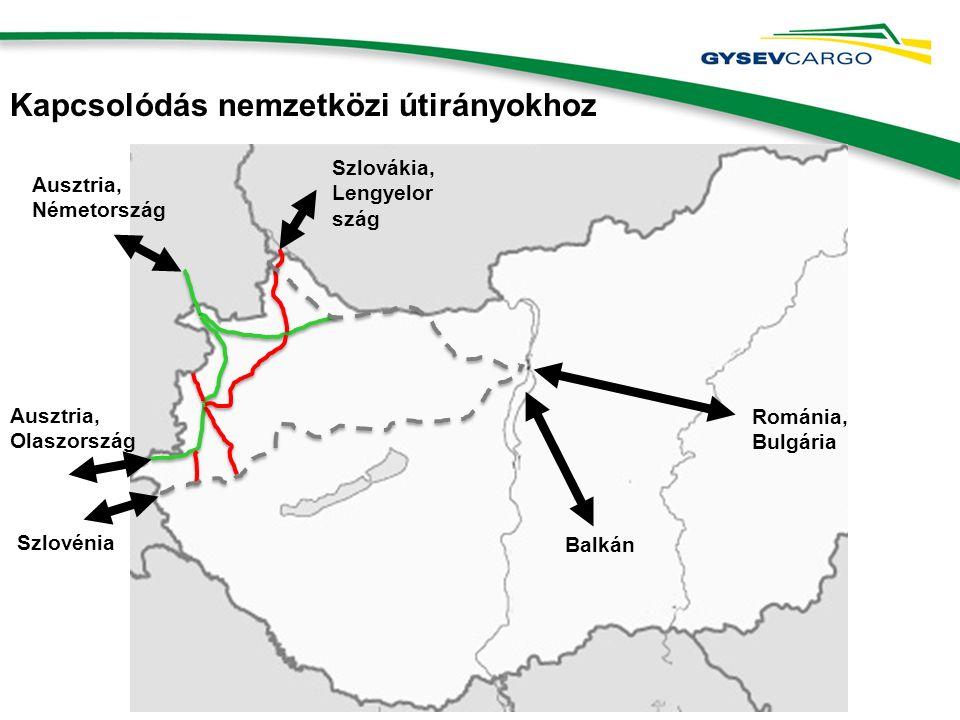 Kapcsolódás nemzetközi útirányokhoz Ausztria, Németország Szlovénia Szlovákia, Lengyelor szág Ausztria, Olaszország Románia, Bulgária Balkán