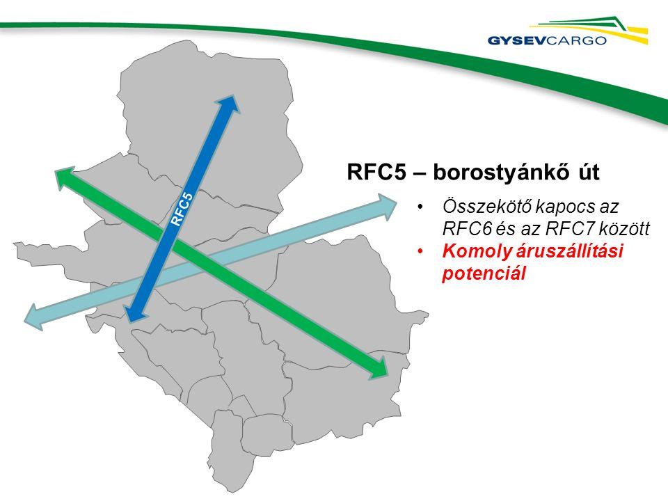 RFC5 RFC5 – borostyánkő út Összekötő kapocs az RFC6 és az RFC7 között Komoly áruszállítási potenciál