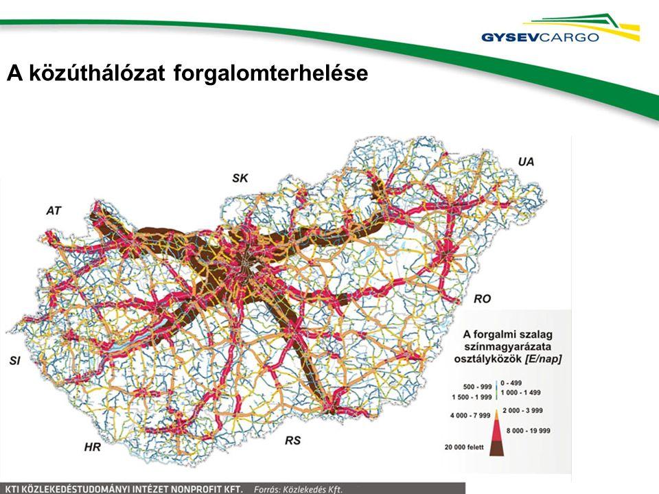 A közúthálózat forgalomterhelése