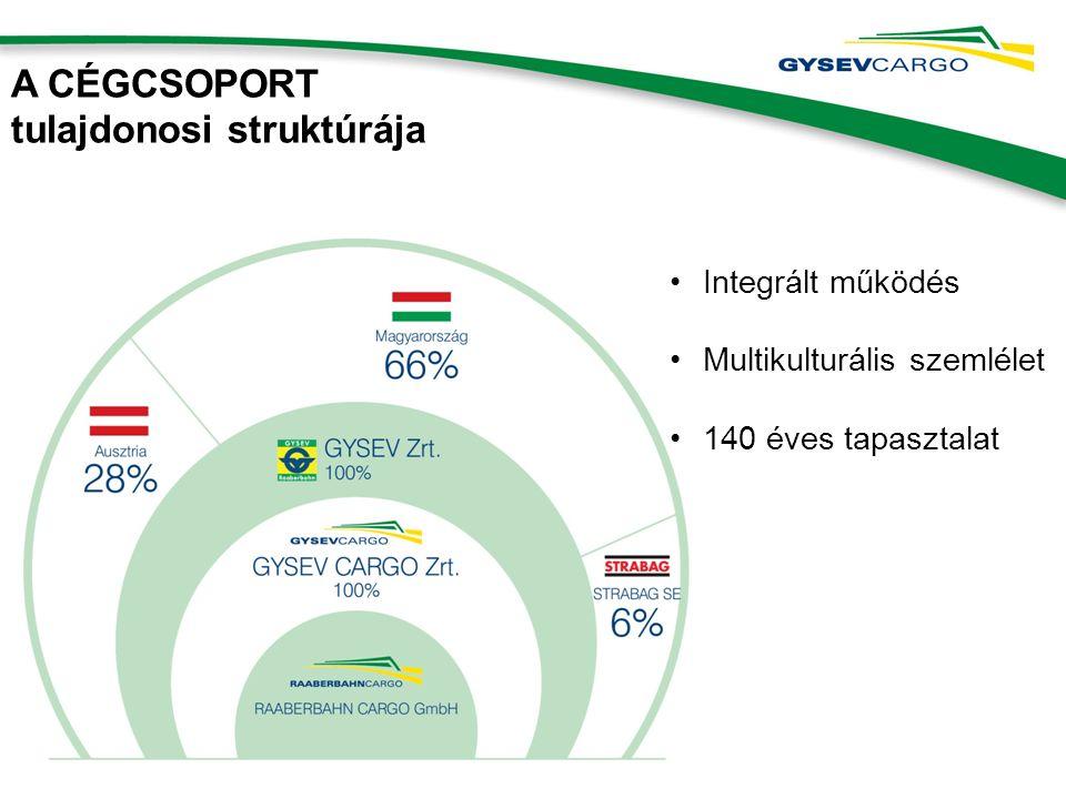 A CÉGCSOPORT tulajdonosi struktúrája Integrált működés Multikulturális szemlélet 140 éves tapasztalat