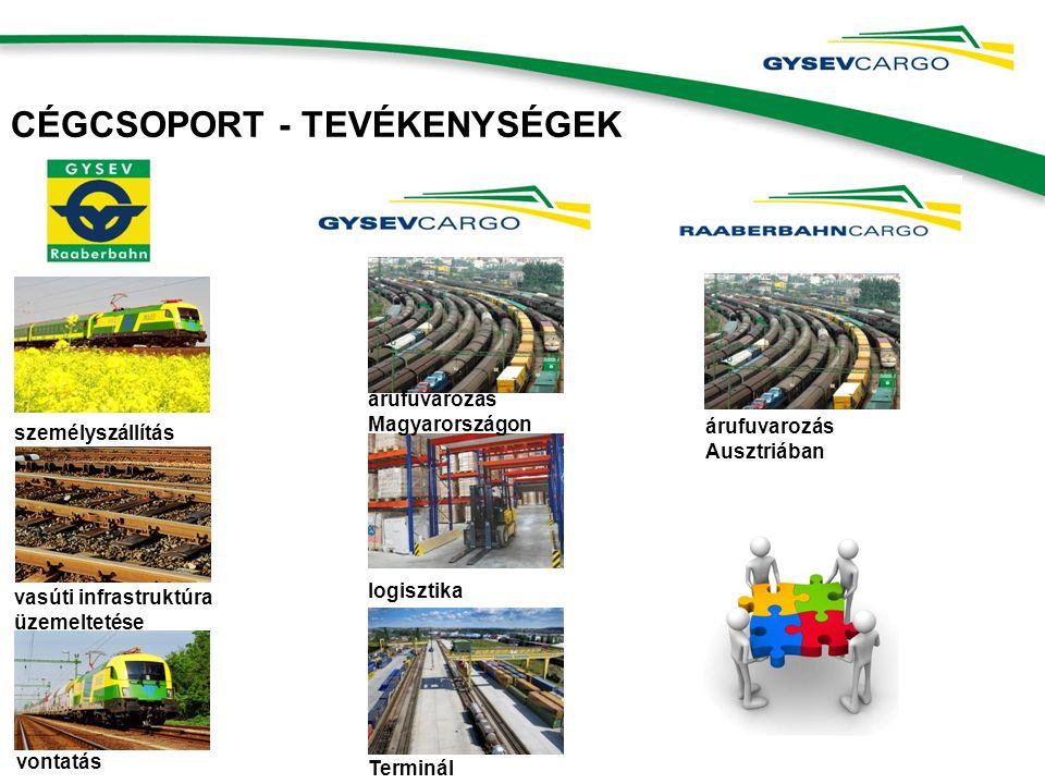 CÉGCSOPORT - TEVÉKENYSÉGEK személyszállítás vasúti infrastruktúra üzemeltetése árufuvarozás Magyarországon logisztika vontatás árufuvarozás Ausztriában Terminál
