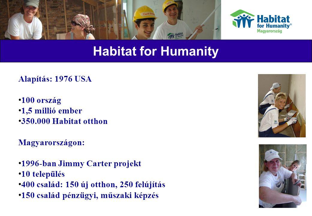 Habitat for Humanity Alapítás: 1976 USA 100 ország 1,5 millió ember 350.000 Habitat otthon Magyarországon: 1996-ban Jimmy Carter projekt 10 település 400 család: 150 új otthon, 250 felújítás 150 család pénzügyi, műszaki képzés