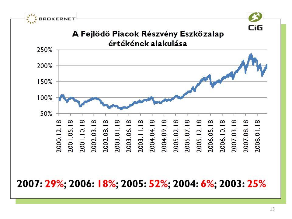 13 2007: 29%; 2006: 18%; 2005: 52%; 2004: 6%; 2003: 25% 13