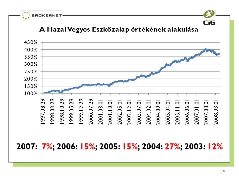 14 2007: 7%; 2006: 15%; 2005: 15%; 2004: 27%; 2003: 12% 14