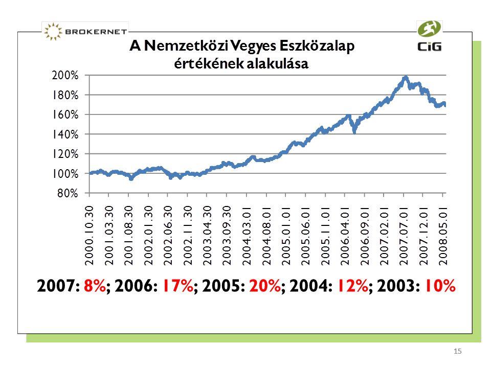 15 2007: 8%; 2006: 17%; 2005: 20%; 2004: 12%; 2003: 10% 15