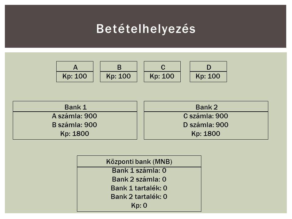 Betételhelyezés A Kp: 100 B Kp: 100 C Kp: 100 D Kp: 100 Bank 1 A számla: 900 B számla: 900 Kp: 1800 Bank 2 C számla: 900 D számla: 900 Kp: 1800 Központi bank (MNB) Bank 1 számla: 0 Bank 2 számla: 0 Bank 1 tartalék: 0 Bank 2 tartalék: 0 Kp: 0
