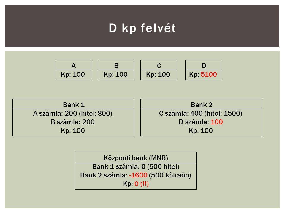 D kp felvét A Kp: 100 B Kp: 100 C Kp: 100 D Kp: 5100 Bank 1 A számla: 200 (hitel: 800) B számla: 200 Kp: 100 Bank 2 C számla: 400 (hitel: 1500) D számla: 100 Kp: 100 Központi bank (MNB) Bank 1 számla: 0 (500 hitel) Bank 2 számla: -1600 (500 kölcsön) Kp: 0 (!!)