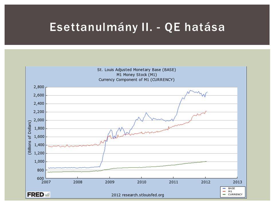 Esettanulmány II. - QE hatása