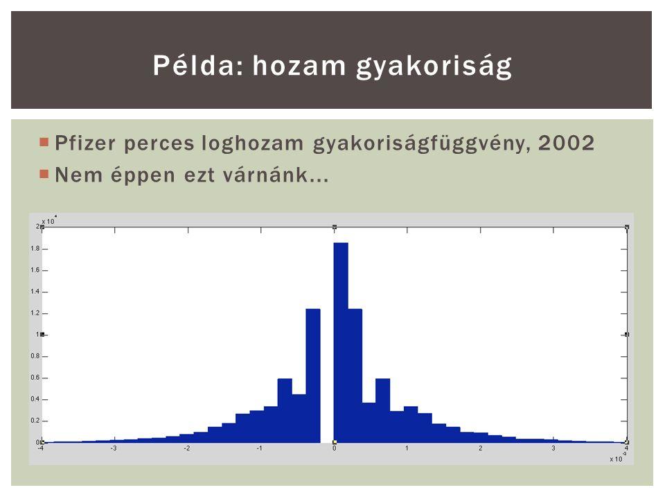  Pfizer perces loghozam gyakoriságfüggvény, 2002  Nem éppen ezt várnánk...