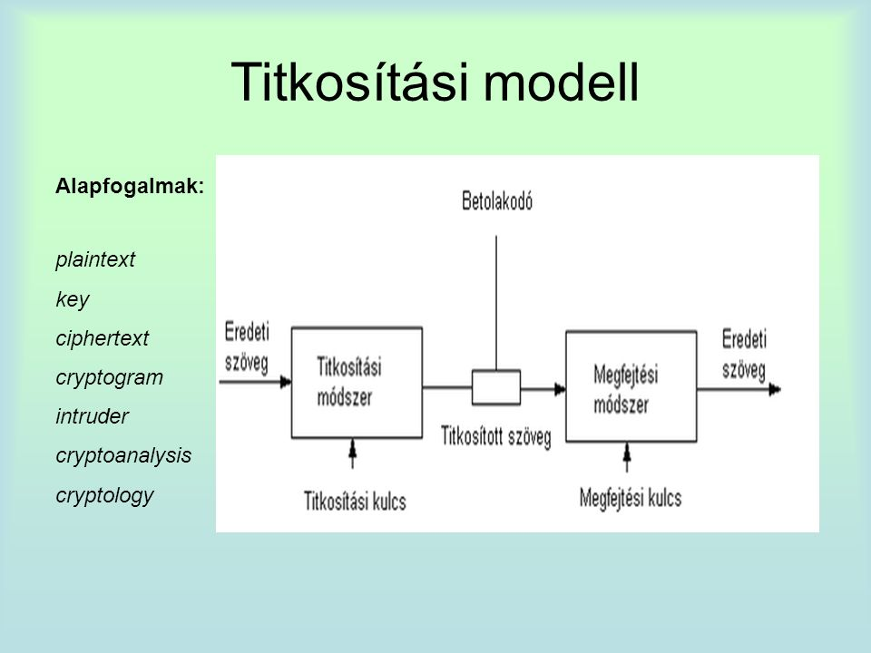 Titkosítási modell Alapfogalmak: plaintext key ciphertext cryptogram intruder cryptoanalysis cryptology