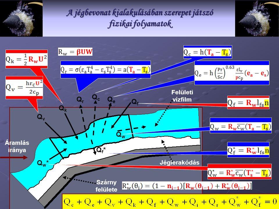 Jéglerakódás Szárny felülete Felületi vízfilm QvQv QkQk QrQr QcQc QeQe QfQf QwQw Qf*Qf* Qw*Qw* Áramlás iránya A jégbevonat kialakulásában szerepet játszó fizikai folyamatok