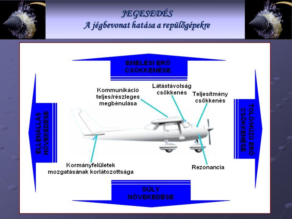 JEGESEDÉS A jégbevonat hatása a repülőgépekre