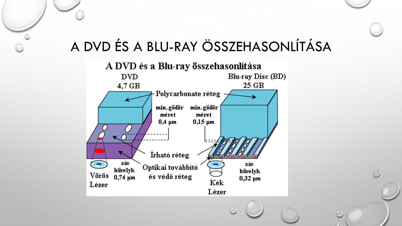 A DVD ÉS A BLU-RAY ÖSSZEHASONLÍTÁSA