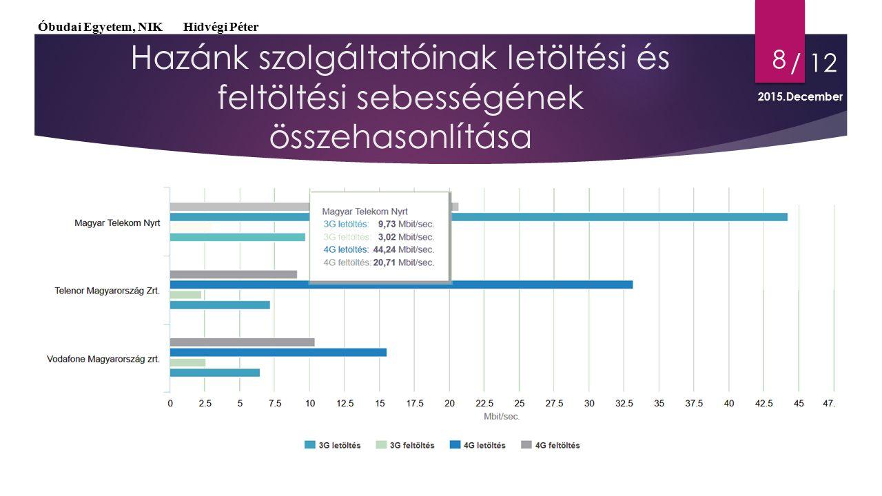 Hazánk szolgáltatóinak letöltési és feltöltési sebességének összehasonlítása 8 Óbudai Egyetem, NIK Hidvégi Péter / 12 2015.December