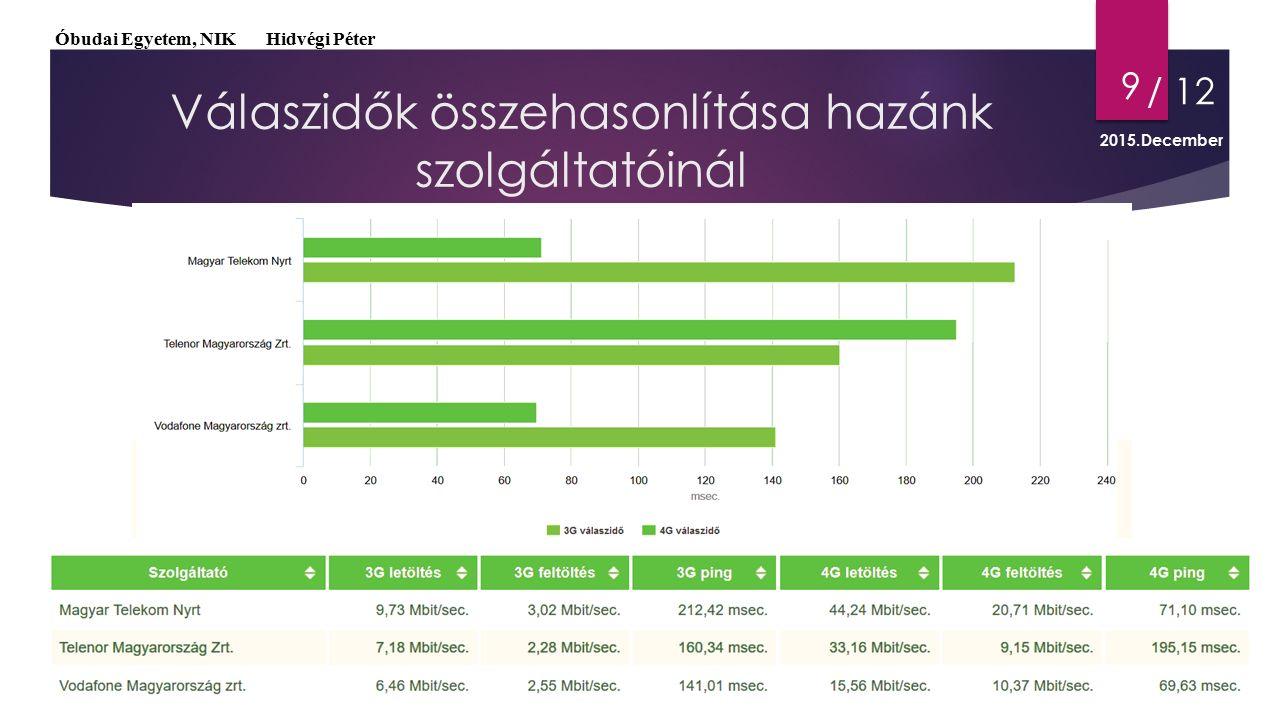 9 Válaszidők összehasonlítása hazánk szolgáltatóinál Óbudai Egyetem, NIK Hidvégi Péter / 12 2015.December