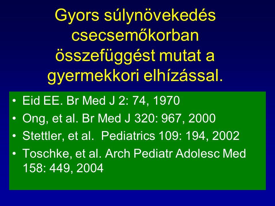 Gyors súlynövekedés csecsemőkorban összefüggést mutat a gyermekkori elhízással. Eid EE. Br Med J 2: 74, 1970 Ong, et al. Br Med J 320: 967, 2000 Stett