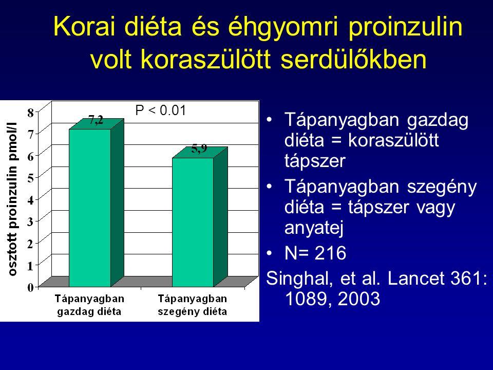 Korai diéta és éhgyomri proinzulin volt koraszülött serdülőkben Tápanyagban gazdag diéta = koraszülött tápszer Tápanyagban szegény diéta = tápszer vagy anyatej N= 216 Singhal, et al.