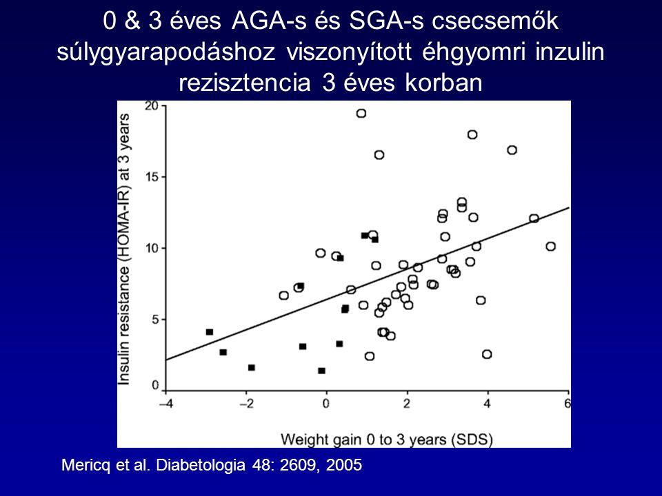 0 & 3 éves AGA-s és SGA-s csecsemők súlygyarapodáshoz viszonyított éhgyomri inzulin rezisztencia 3 éves korban Mericq et al. Diabetologia 48: 2609, 20