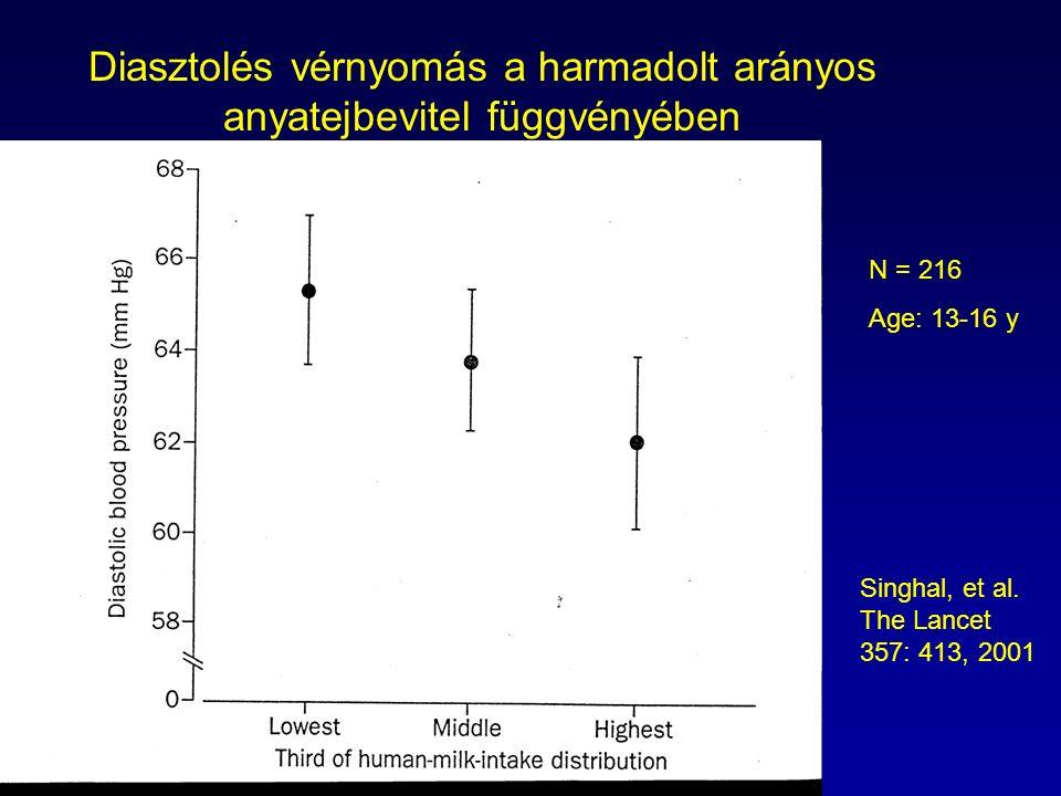 Diasztolés vérnyomás a harmadolt arányos anyatejbevitel függvényében N = 216 Age: 13-16 y Singhal, et al. The Lancet 357: 413, 2001