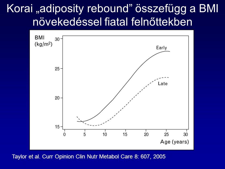 """Korai """"adiposity rebound"""" összefügg a BMI növekedéssel fiatal felnőttekben Taylor et al. Curr Opinion Clin Nutr Metabol Care 8: 607, 2005"""