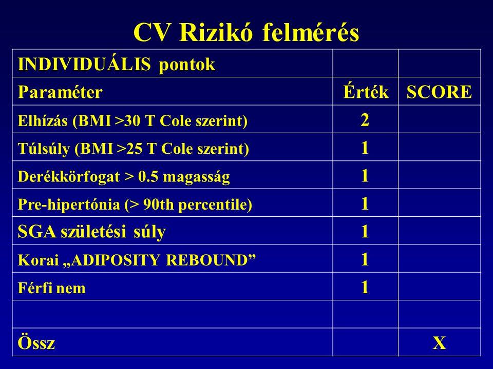 CV Rizikó felmérés INDIVIDUÁLIS pontok ParaméterÉrtékSCORE Elhízás (BMI >30 T Cole szerint) 2 Túlsúly (BMI >25 T Cole szerint) 1 Derékkörfogat > 0.5 m